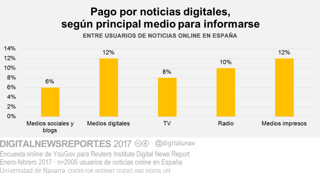 2017_pago_digital_medio_principal