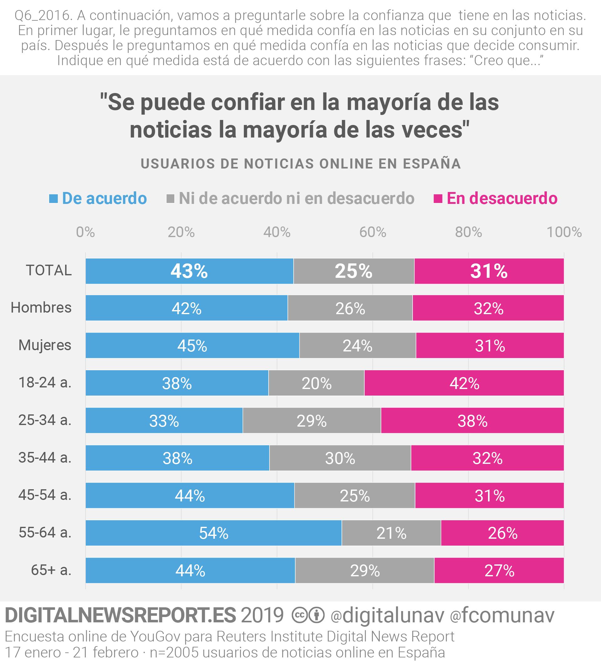 DNR_2019_confianza_general_sociodem