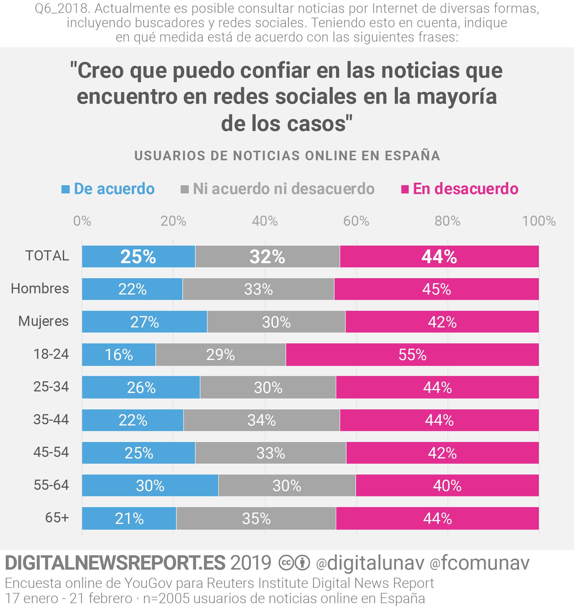 DNR_2019_confianza_redes_sociodem
