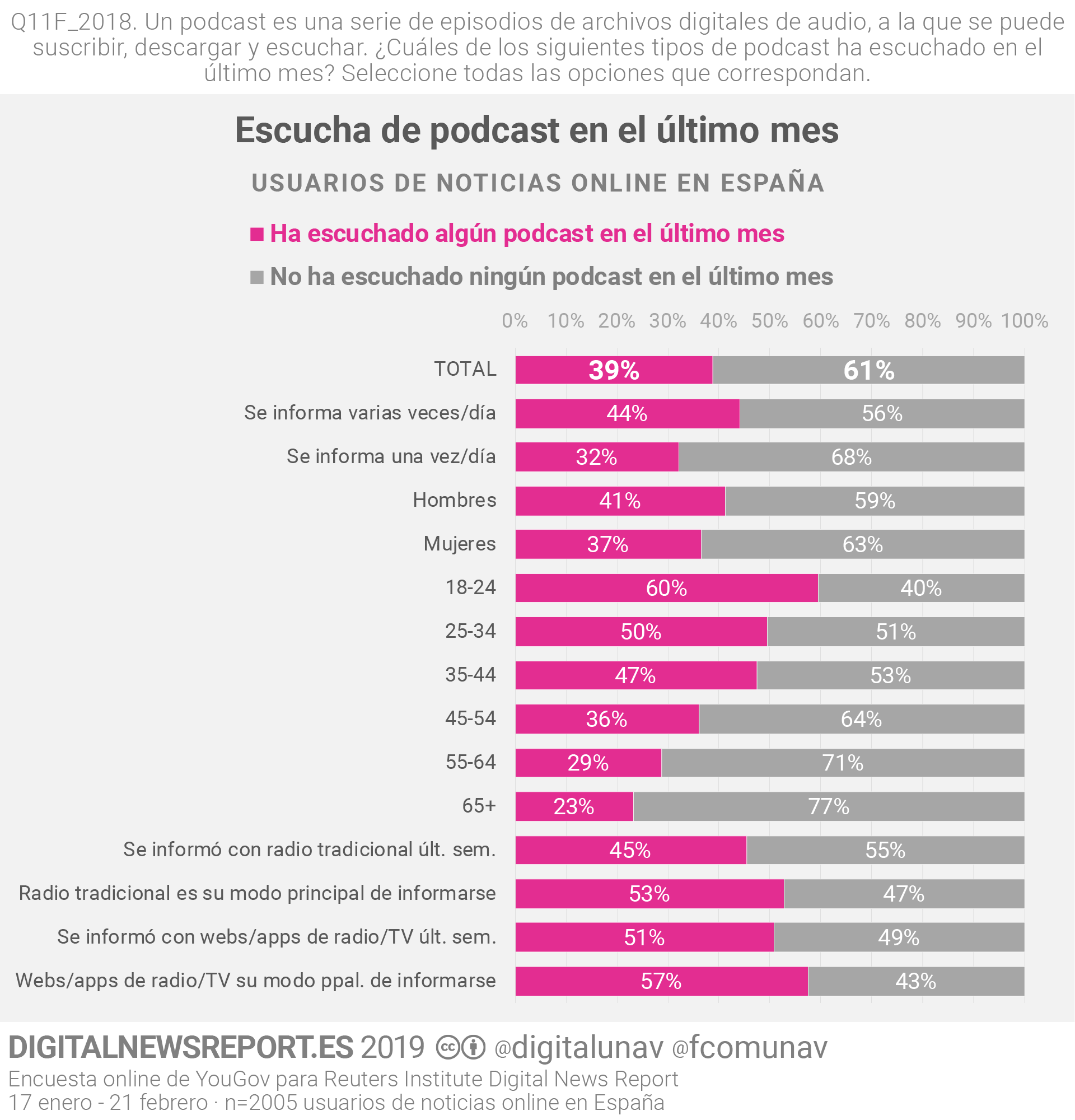 DNR_2019_podcast_sociodem